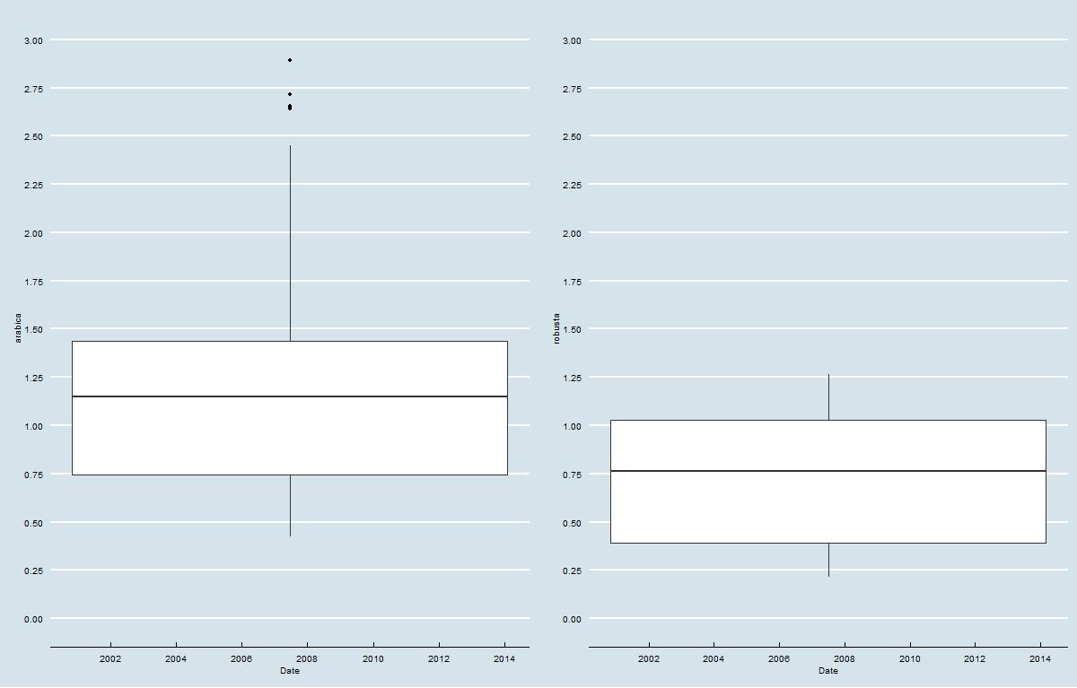 Price Range: Arabica vs. Robusta