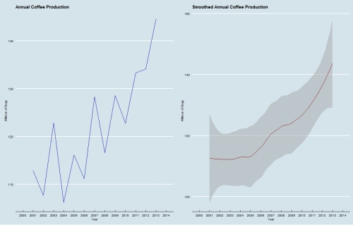 Coffee Total Production by Year