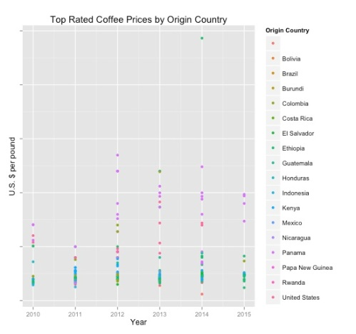 Price per pound by origin country and year ($US).